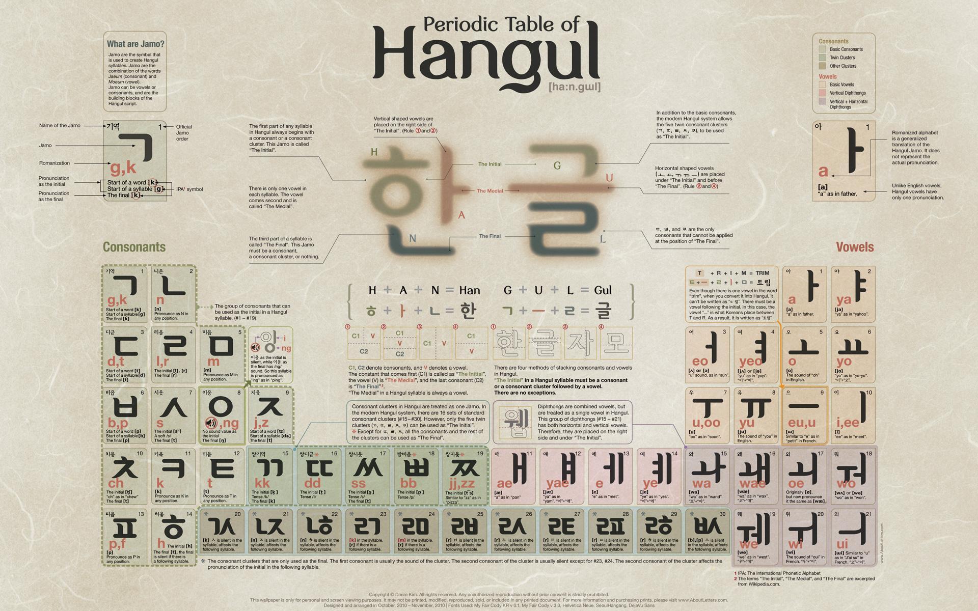 韓国語あいうえお、韓国語(ハングル) 五十音表(50音表)
